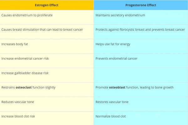 Estrogen dominance with progesterone's effects