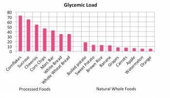 Focus on glycemic load not glycemic index