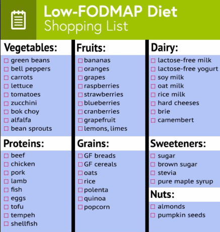 Low FODMAPs grocery checklist