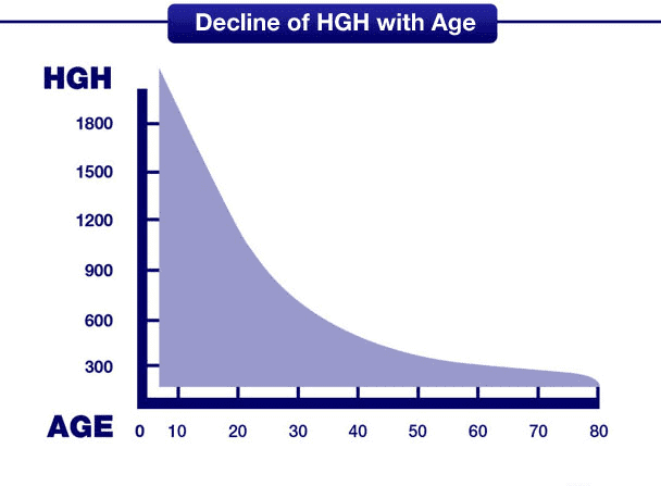 age related decline of growth hormone in women