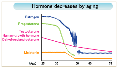 age related decline of testosterone in women
