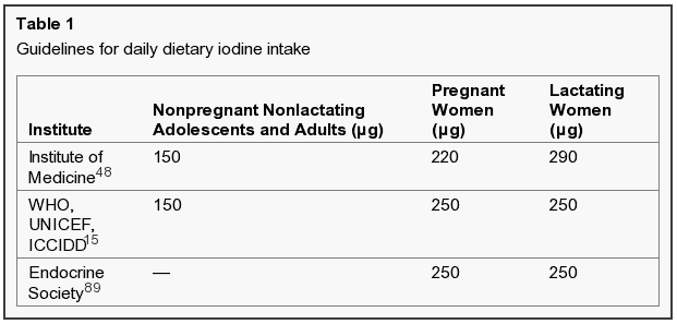 recommended iodine consumption in the US for pregnant women