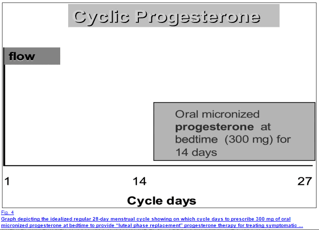 How to take progesterone during your menstrual cycle