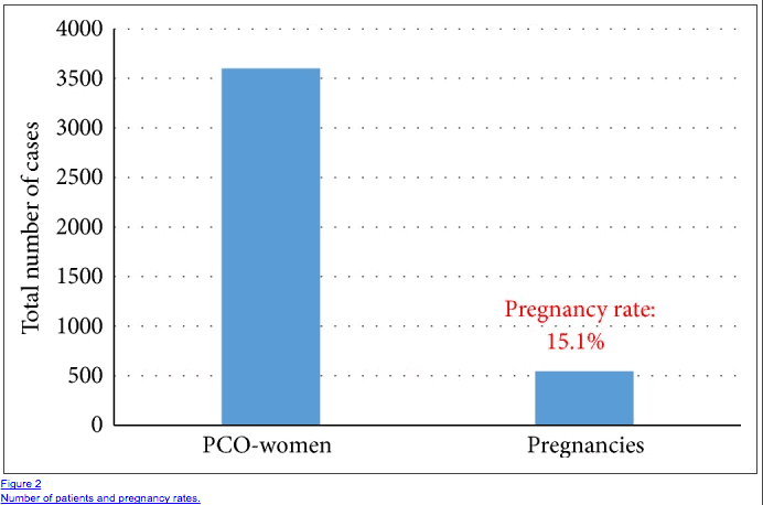 infertility in PCOS patients