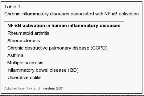 disease states with NFKB activation