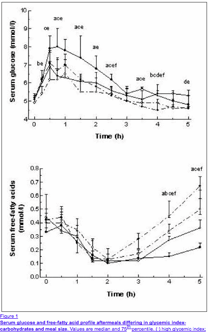 glycemic index and insulin response