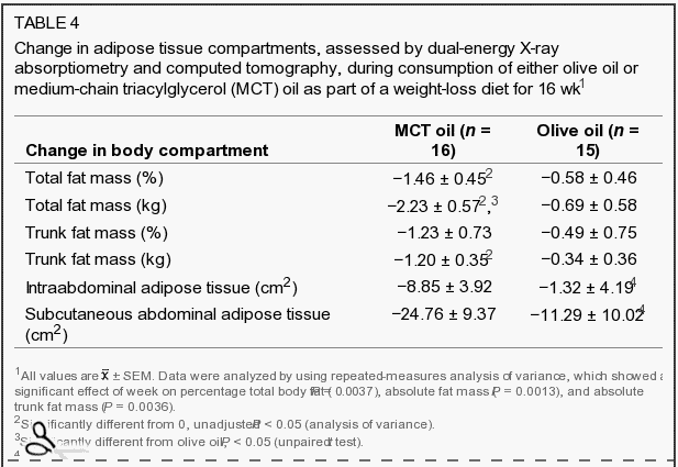 change in fat mass with MCT oil