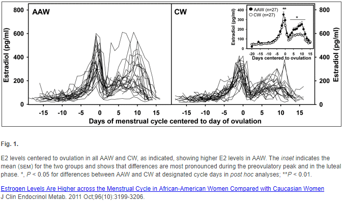 This graph displays the difference in estradiol and estrogen levels in women during their menstrual cycle