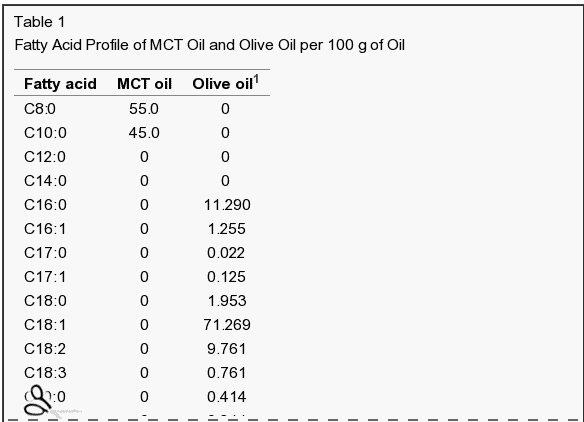 fatty acid profile of MCT oil vs olive oil