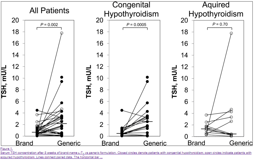 The differences in serum TSH levels when using brand name synthroid vs generic levothyroxine in patients with congenital hypothyroidism and acquired hypothyroidism