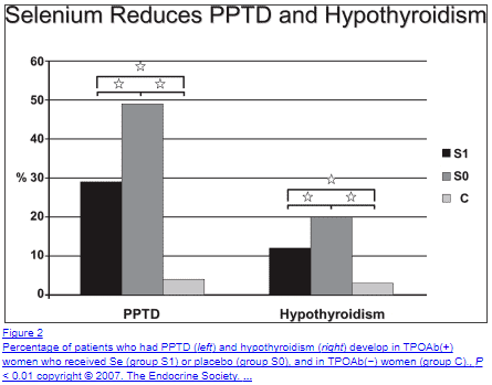 Selenium supplementation may help reduce thyroid auto antibodies in patients with autoimmunity