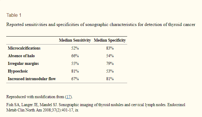 the apperance of thyroid nodules on ultrasound imaging