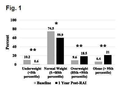 weight gain following radioactive iodine ablation