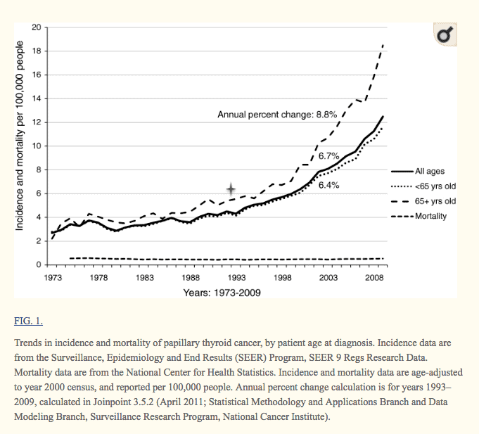 incidence and mortality rate of thyroid cancer by age