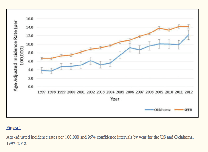 incidence of thyroid cancer in the united states over time
