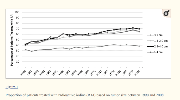 percentage of patients with thyroid cancer who are treated with RAI