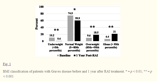 risk of weight gain after RAI