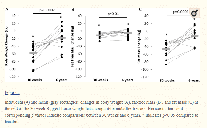 metabolic adaptation after weight loss in patients