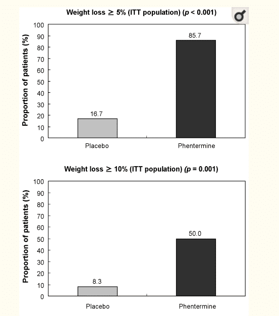 percent of patients who lose weight using phentermine by body weight