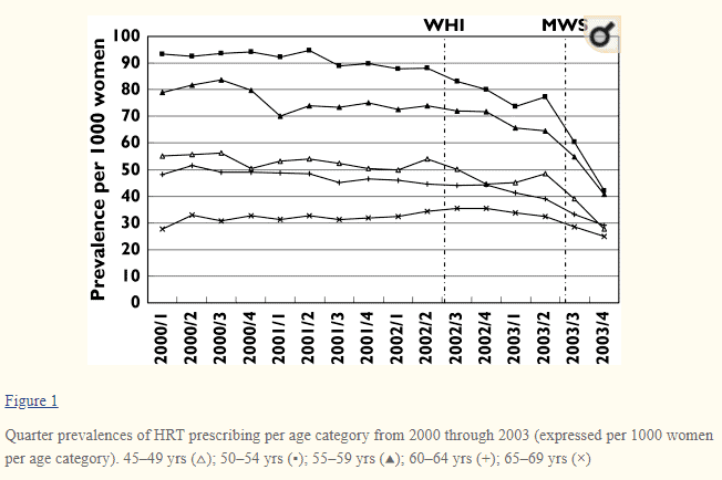 percentage of women using HRT prior to 2002 and after