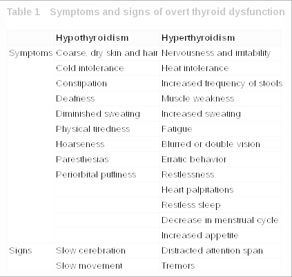 symptoms of hypothyroidism vs hyperthyroidism