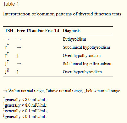 lab tests in patients with thyrotoxicosis