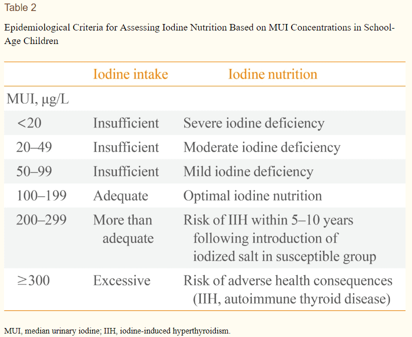 ranges of iodine for consumption