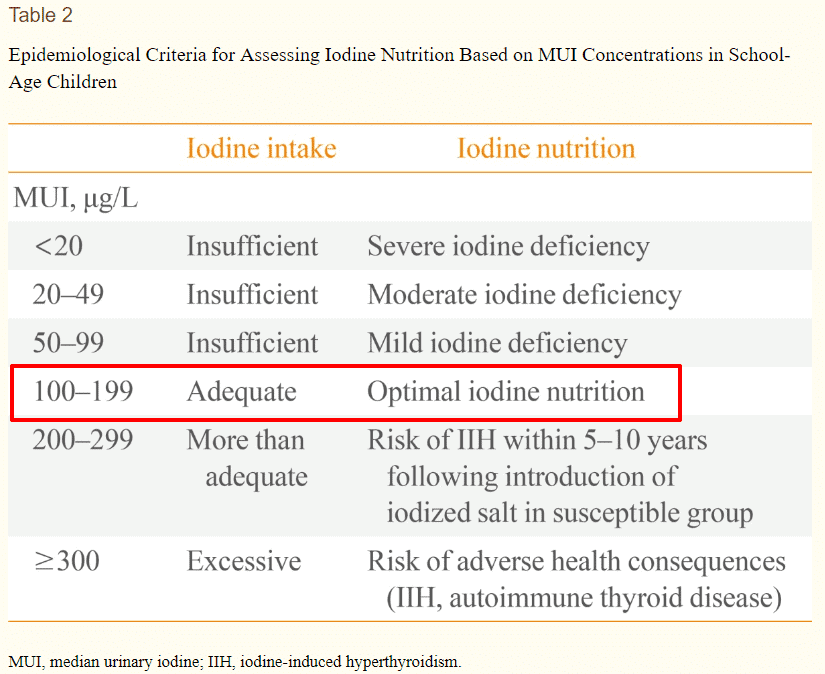 safe amount of iodine to consume daily