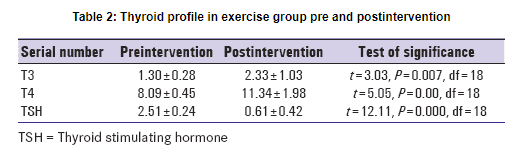 Pre and post exercise T3 and T4 levels in hypothyroid patients