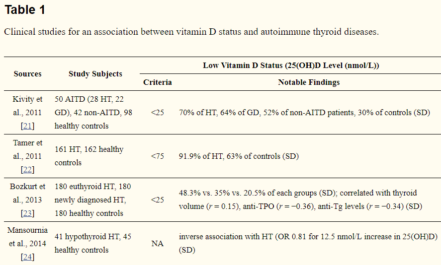 list of clinical studies linking Vitamin D deficiency to autoimmune thyroid disease