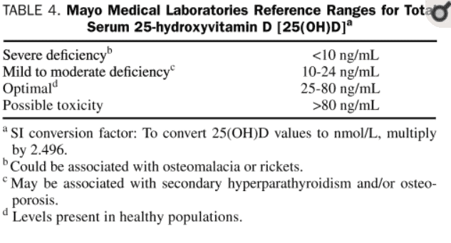 vitamin d serum reference ranges
