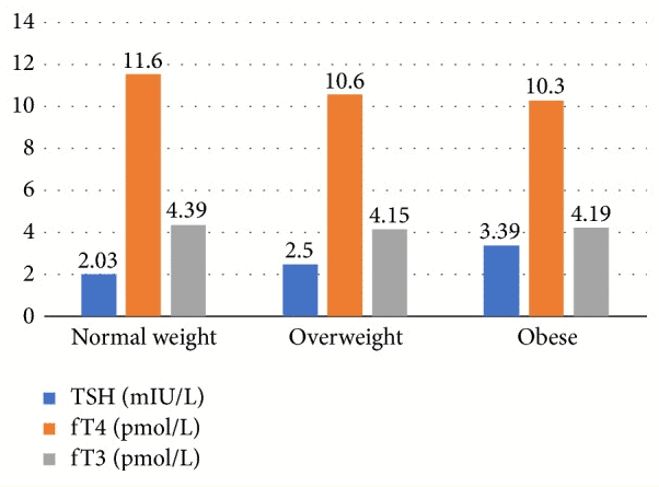 sensitivity of thyroid function in obese patients
