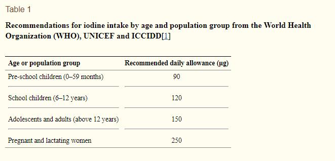 iodine needs based on age