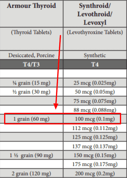 conversion from levothyroxine to armour thyroid