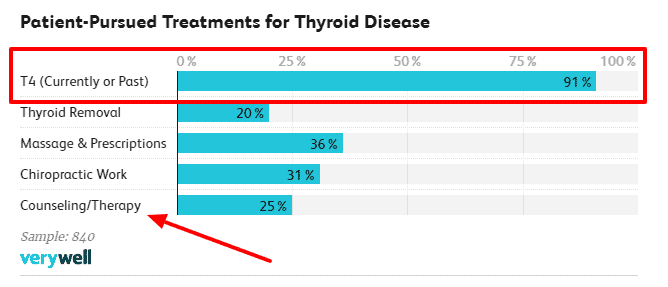 percent of patients getting treatment with T4 only thyroid medication