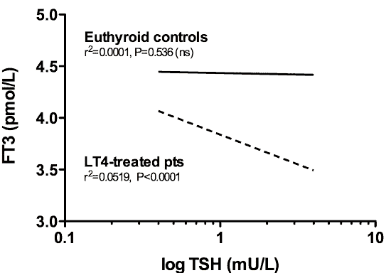 the connection between ft3 and TSH among those with and without a thyroid