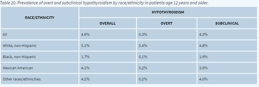 incidence of hypothyroidism