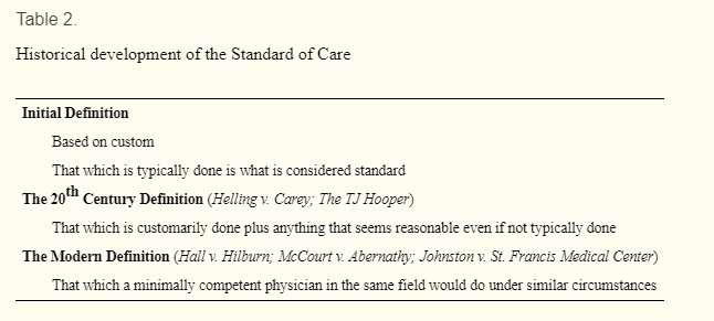 standard of care in medicine