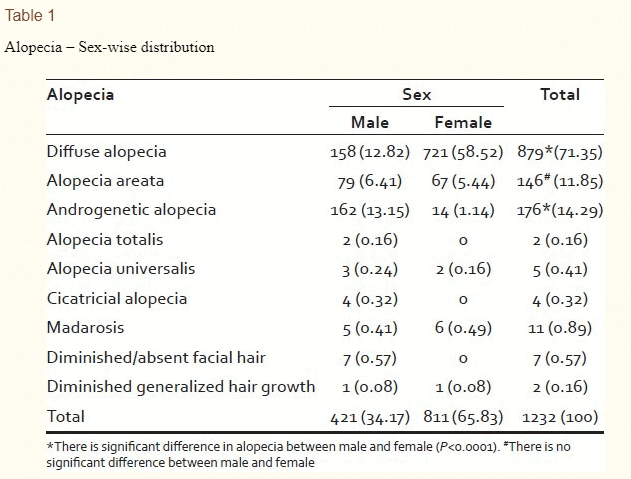 types of hair loss among patients with thyroiditis