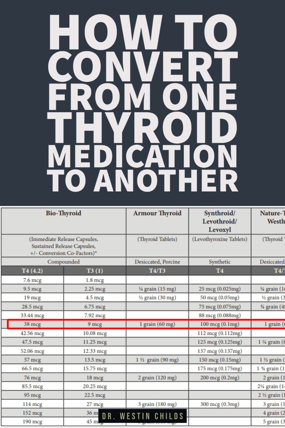 How to Convert From One Thyroid Medication to Another