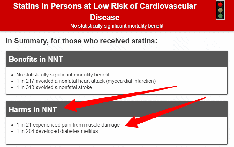 risks associated with using statin medications