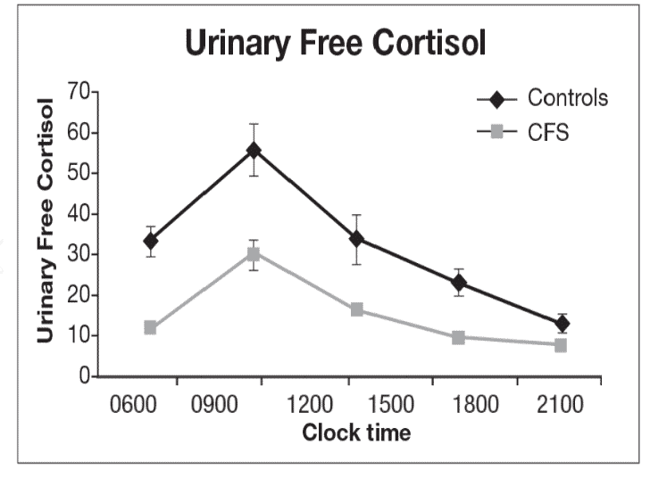 urinary cortisol levels