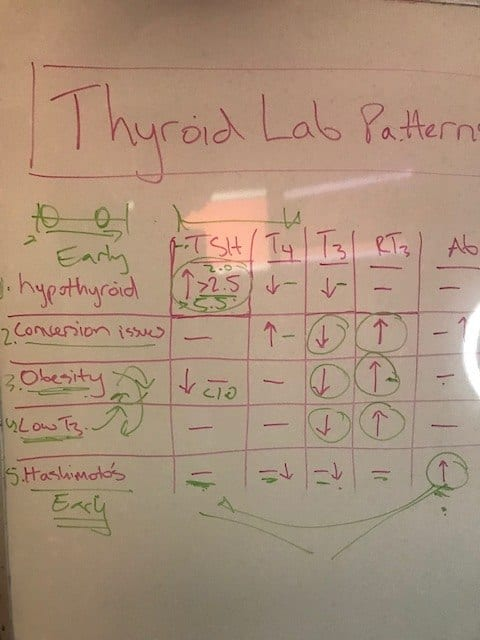 list of thyroid lab patterns