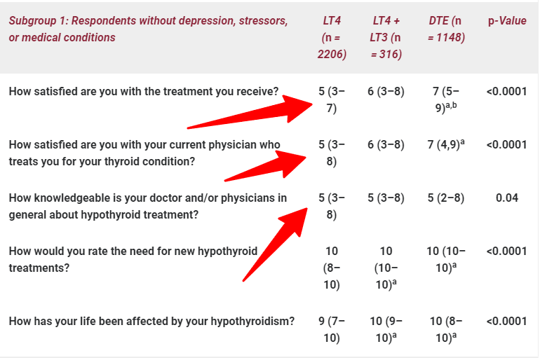 survey shows hypothyroid patients are not happy