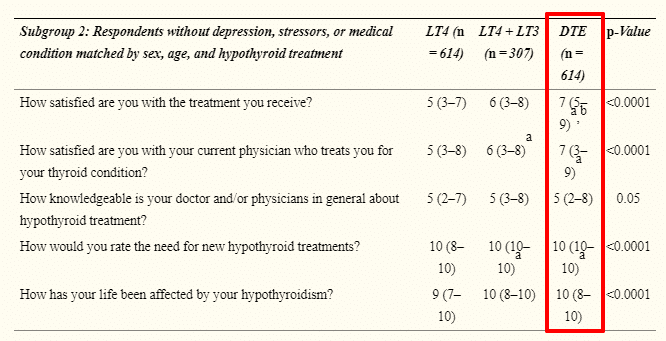 NDT and thyroid patient satisfaction